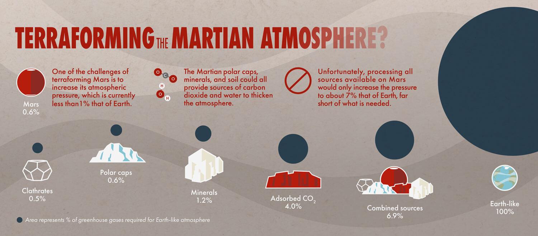 Teraforming-Mars-infographic